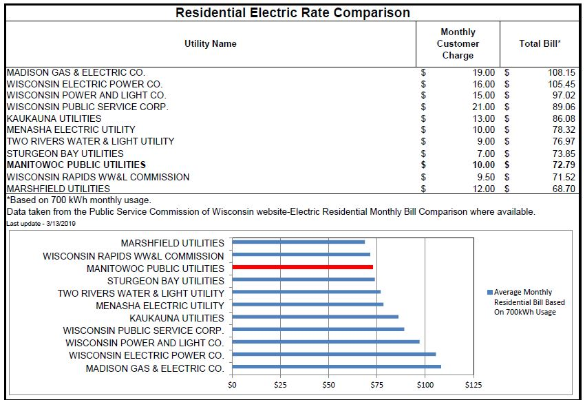 2019 03 13 Electric Rates