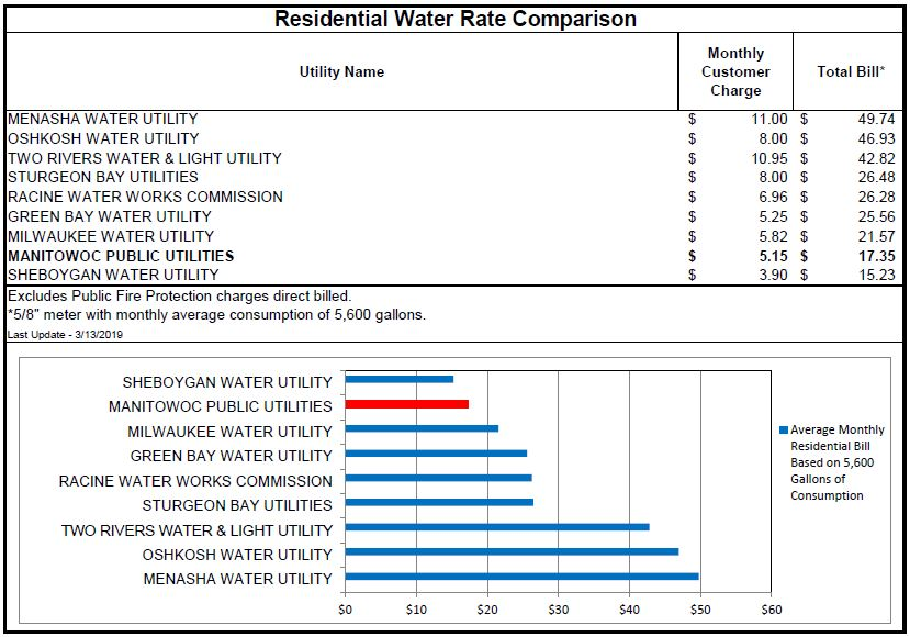 2019 03 13 Water Rates