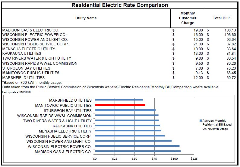 2020 electric rates comp